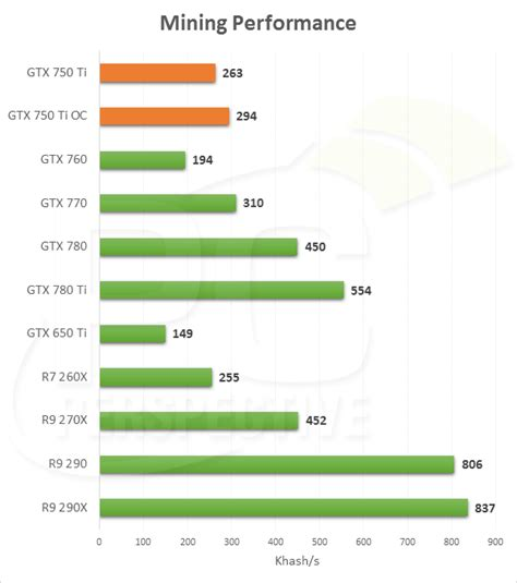 Bitcoin Mining Gpu 5 by Nvidia Coin Mining Performance Increases With Maxwell And