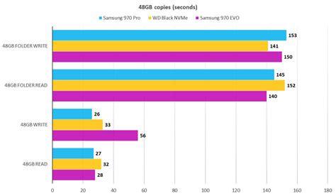 samsung 970 evo vs pro samsung 970 pro ssd review the fastest m 2 nvme drive yet pcworld
