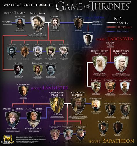 game of thrones houses 5 awesome game of thrones charts maps and infographics