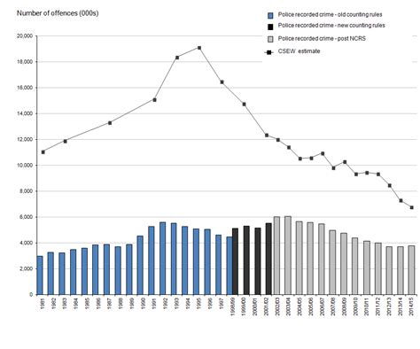 crime in and wales office for national statistics