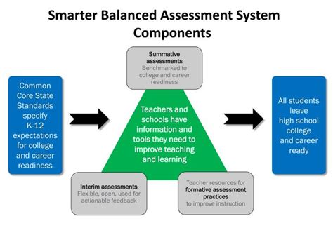 for parents and students smarter balanced assessment for parents and students smarter balanced assessment for
