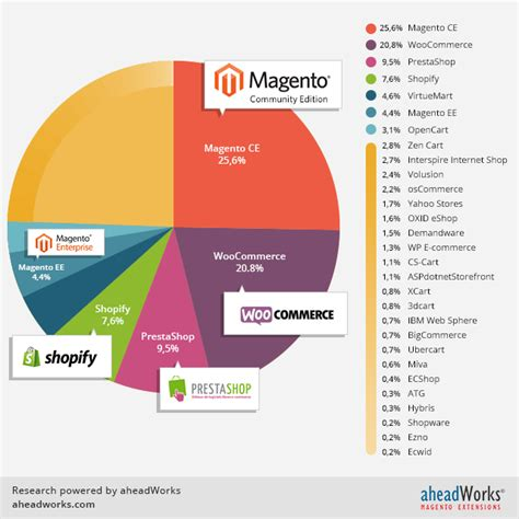 sito e commerce che cos 232 il commercio meetweb business di meetweb