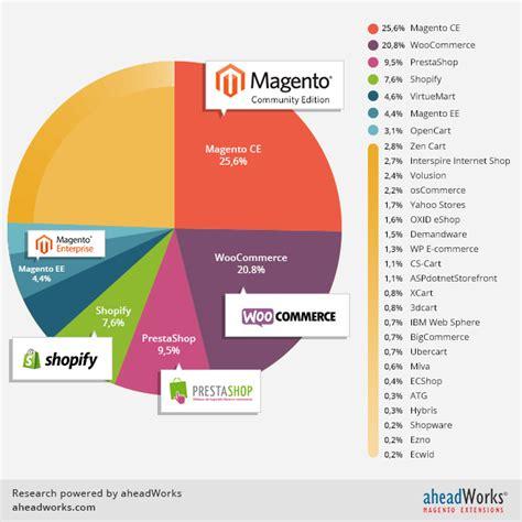 best e commerce e commerce platforms popularity study october 2014