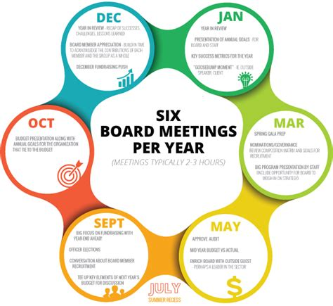 best agendas a planning guide for board meeting agendas