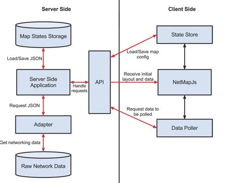 server architecture diagram networks maps joel oughton