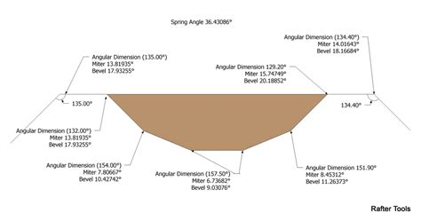 Roof Framing Geometry Polygon Crown Molding Miter Angles