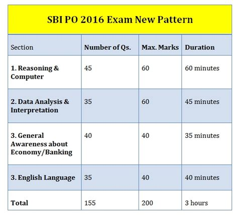 exam pattern of jam 2016 sbi po 2016 exam pattern syllabus governmentadda