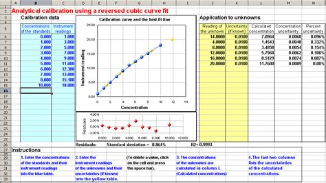 Calibration Spreadsheet Template by Worksheet For Analytical Calibration Curve