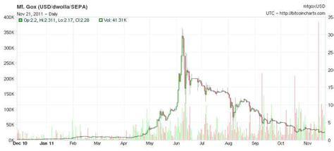 bitcoin crash bitcoin libertarians techies and the coming bubble