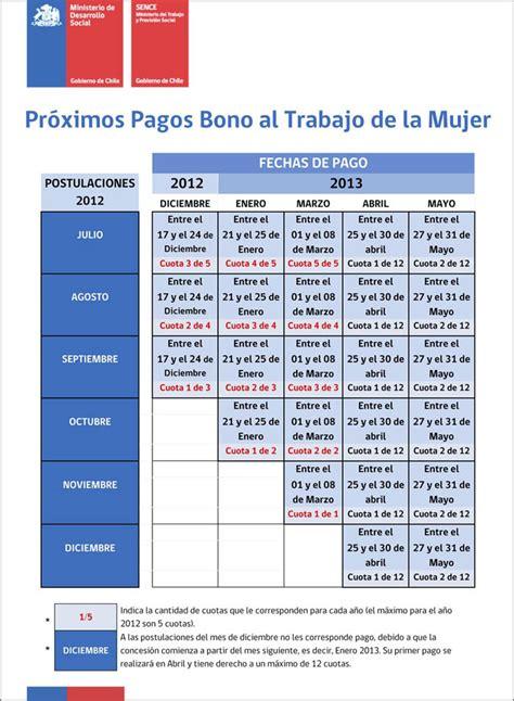 bono mujer trabajadora pagos anuales 2016 pr 243 ximos pagos del bono mujer trabajadora 2013 bonos del