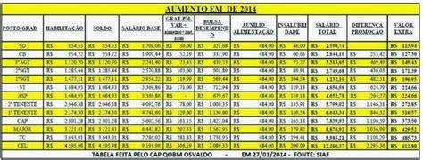 salario da policia militar em 2015 rj adeilton9599 veja os novos sal 225 rios da pm da para 237 ba