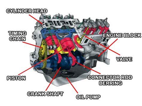 how does a cars engine work 1997 land rover defender interior lighting how does a car engine work spares boyz group