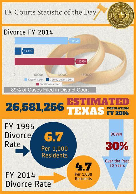 texas divorce facts texas divorce source texas divorce statistics january 2015 dallas divorce law