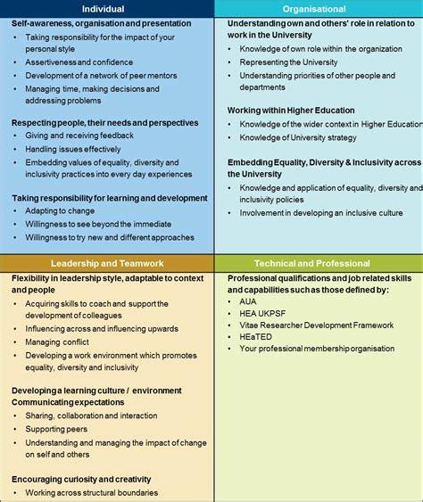 impressive resume sample personal development plan about personal