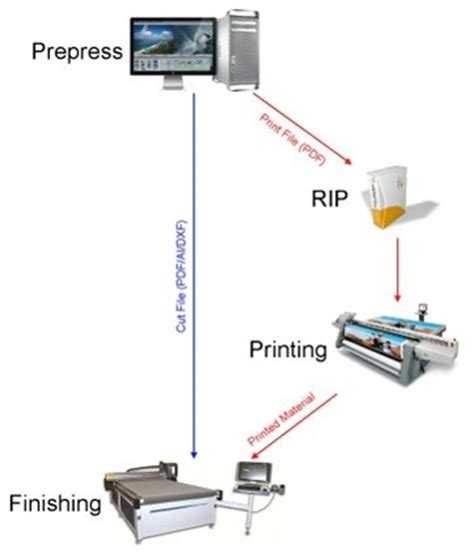 prepress workflow systems eliminate the pre flight process from your workflow