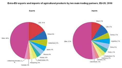 Mba In Export Import In Usa by In 2016 Eu Exported Agricultural Products To The Us 16