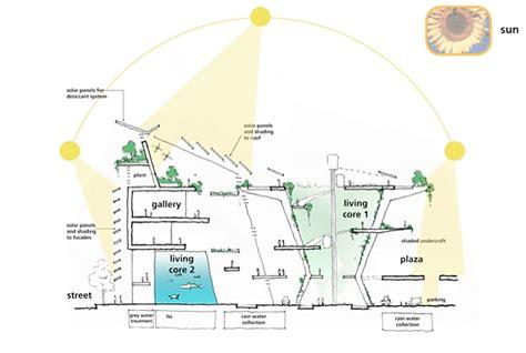 environmental design strategies miami science museum water flow diagram 171 inhabitat