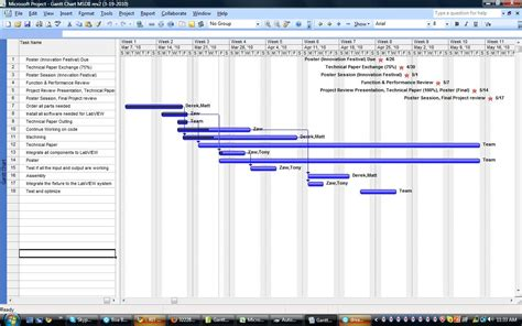 Cheap Masters Dissertation Exle by Dissertation Gantt Chart Xls Writersgroup836 Web Fc2