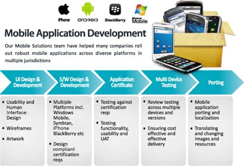 mobile software development tools web options llc mobile apps development