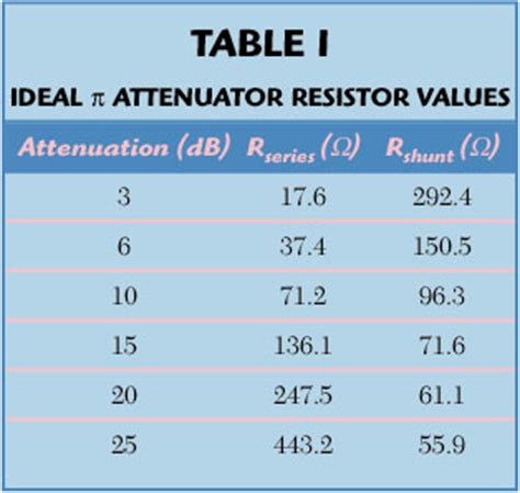 fixed and variable resistor fixed resistor and variable resistor