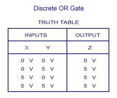 digital electronics logic gates basics tutorial circuit