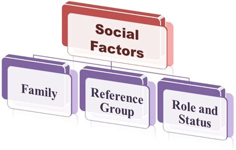 buying an older home factors that may affect your home insurance what are social factors influencing consumer behavior