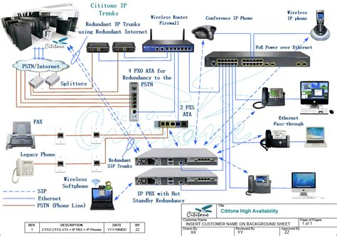 visio voip stencils ip trunks how it works cititone managed business