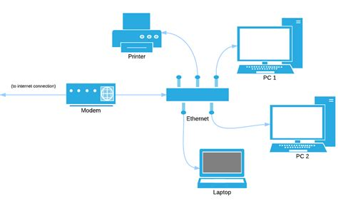 home network design diagram home network diagram lucidchart