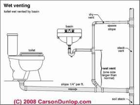Nyc Bathroom Exhaust Code Plumbing Vents Code Definitions Tahoe Cabin