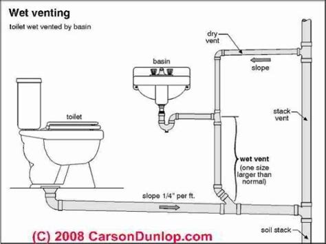 Floors And Decor Plano best 25 plumbing drawing ideas on pinterest local