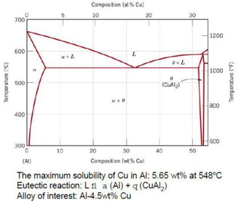 aluminum copper phase diagram metallurgical materials science and alloy design