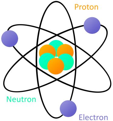 How Many Protons Are In Plutonium What Is Electricity Learn Sparkfun