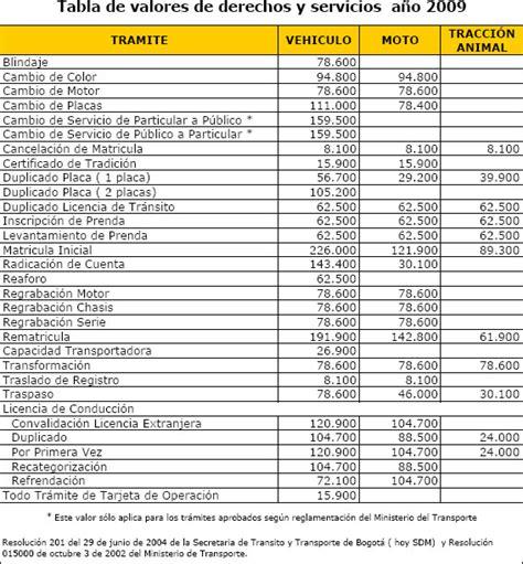 ministerio de transporte avaluo vehiculos 2016 tablas de avaluos vehiculos 2016 ministerio de transporte