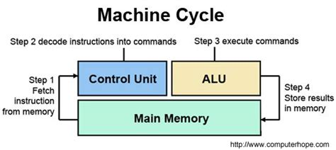 layout definition computer hope what is cpu central processing unit