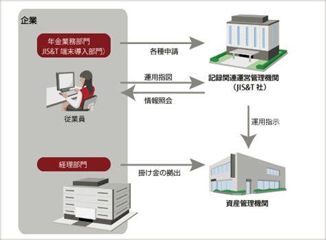 jp 401k 確定拠出年金 日本版401k 導入企業向けパッケージ nenkin dc 人事 富士通マーケティング