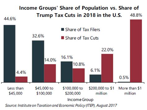 tax cuts and act of 2017 explanation and analysis books nearly half of trump s proposed tax cuts go to