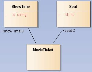visitor pattern stack overflow uml cinema booking system class diagram design stack