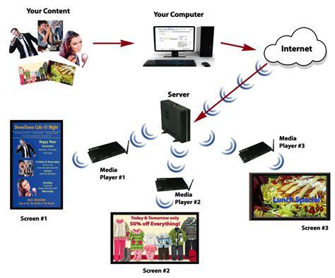 digital signage network diagram digital signage smart home automation intercom