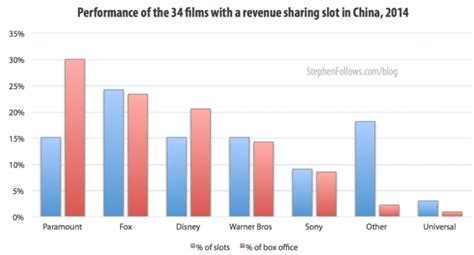 china film quota 2015 the rise and rise of the film business in china