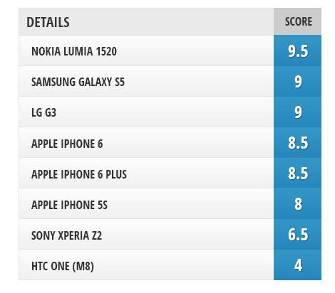 lumia 1520 vs lg g3 camera comparison iphone 6 and iphone 6 plus vs iphone 5s