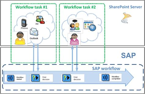sap workflow task plan sap workflow tasks for duet enterprise for sharepoint