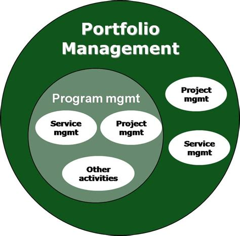 Portfolio Management Mba Project Free by Portfolio Program Project Management Xedis