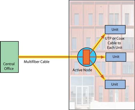 Cable Multi Runcing image gallery multi dwelling