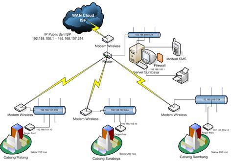desain jaringan sistem informasi presensi pegawai versi 2 uts apl starwoss