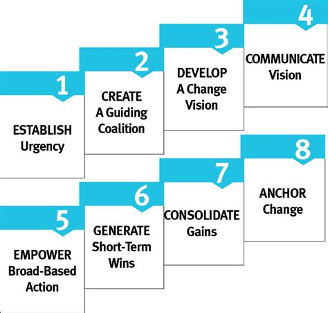 8 Steps To by Leading The Organizational Change Process
