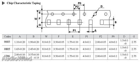 0603 resistor power 0603 5 resistors reel of 5000 10k 91k ohm smd surface mount chip ebay