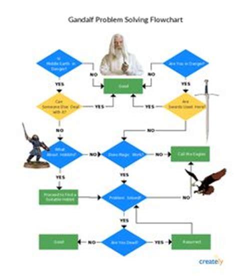 gandalf flowchart flowchart templates exles in creately diagram