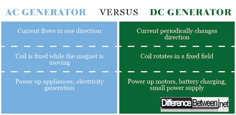 ac and dc motors difference between ac generator and dc motor impremedia net