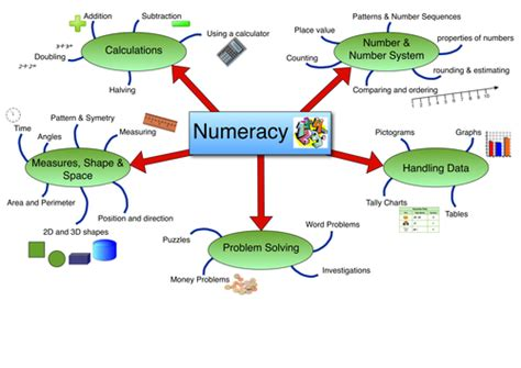 tes tools and mind maps numeracy mind map by embino182 teaching resources tes
