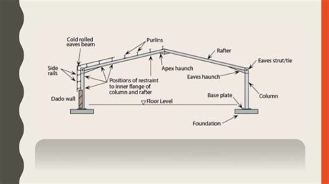 portal frame design youtube rafter span for shed roof rafters span tables for roof
